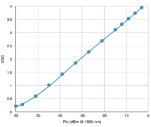 NRT-150 calibration curve